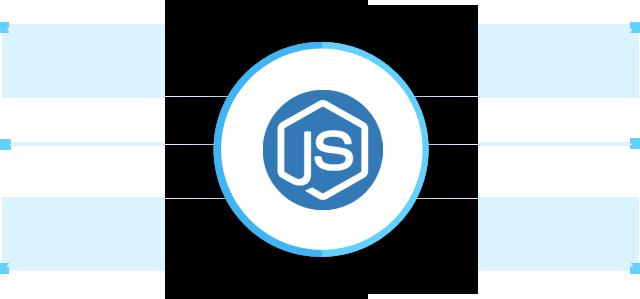 nodejs services