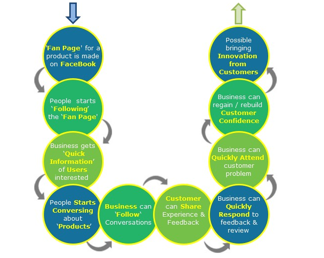 How Social CRM works