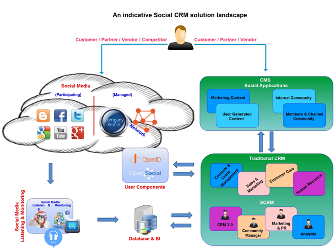 Social CRM Solution Architecture