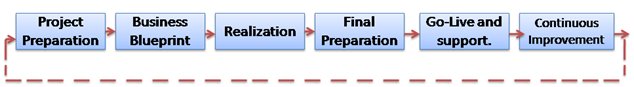 sap phases