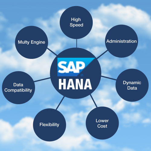 How-SAP-HANA-is-Different