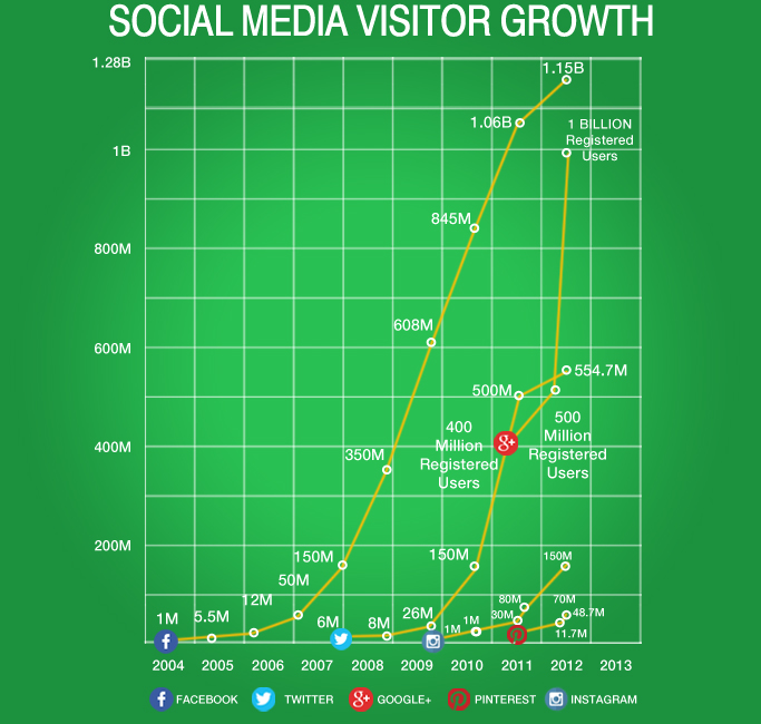 social media growth graph
