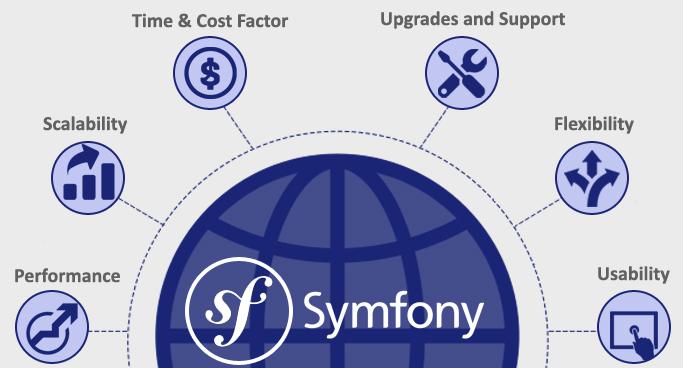 Choose Symfony2 Framework for Web Application Development