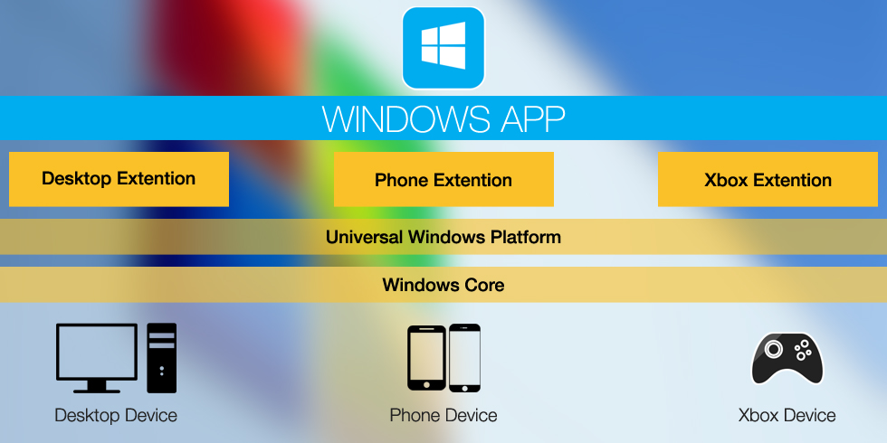 Windows core and universal windows platform