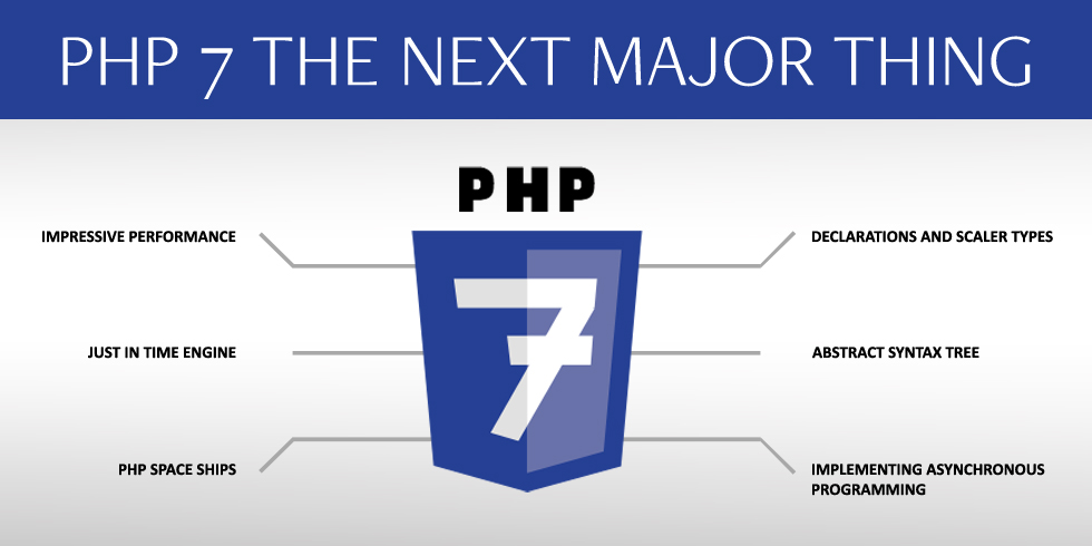 Know About PHP7