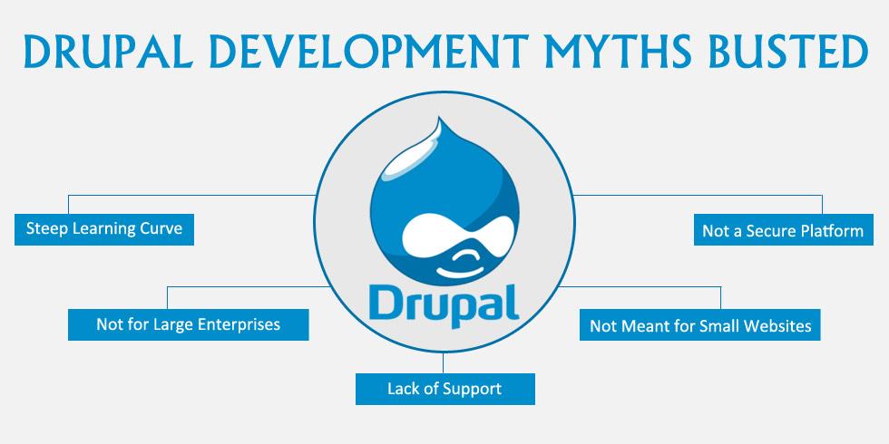 Drupal Development Myths