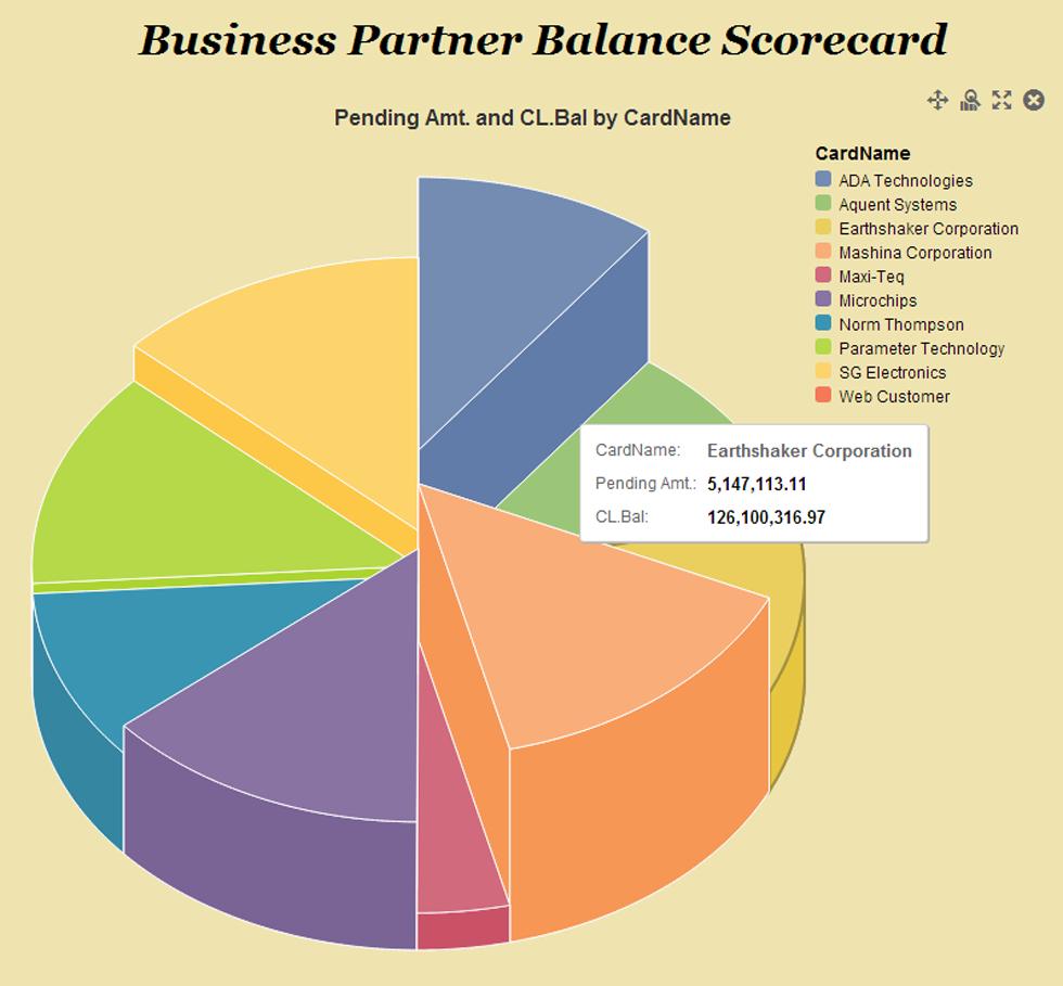 SAP Lumira Visualizing Data