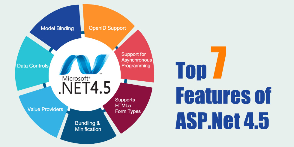 Top 7 Features of ASP.Net 4.5