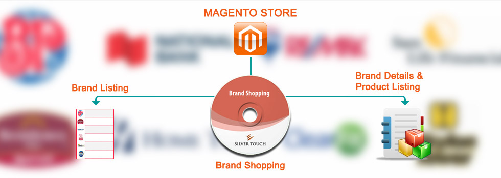 Key Aspects of Brand Shopping Extension