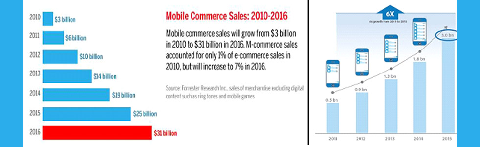 Mobile commerce Sales 2010-2016