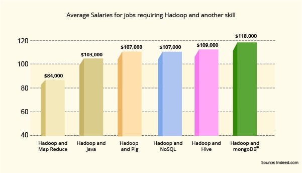 hadoop developer salary