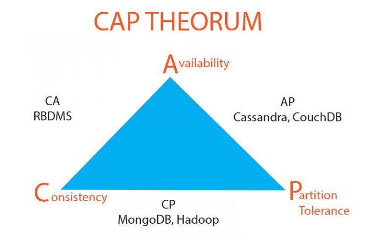 cap theorum