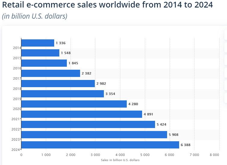 ecommerce sales world wide